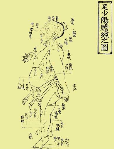 3. foot shaoyang GB